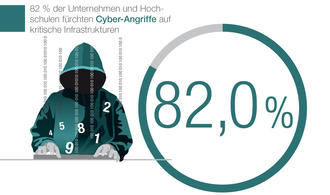 Cyber-Attacken: Die dunkle Bedrohung